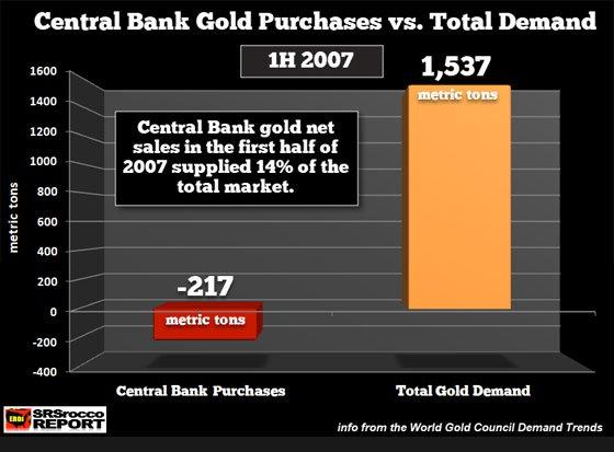 Central Bank Gold Purchases vs. Total Demand (1H 2007)