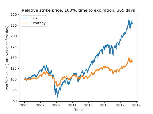 Relative strike price: 100%, time to expiration: 365 days.