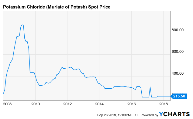 Nutrien: Could The Stock Be Worth $90? - Nutrien Ltd  (NYSE:NTR