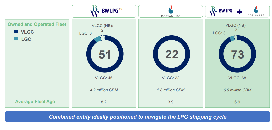 Dorian LPG: Takeover Drives 30% Upside Potential, 75% If Lease Rates