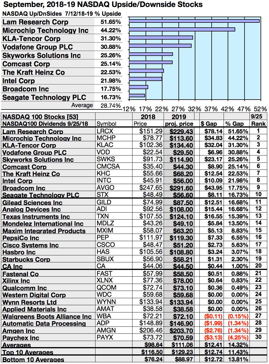 On The Nasdaq Bandwagon Top Yield Upside And Net Gain Stocks For