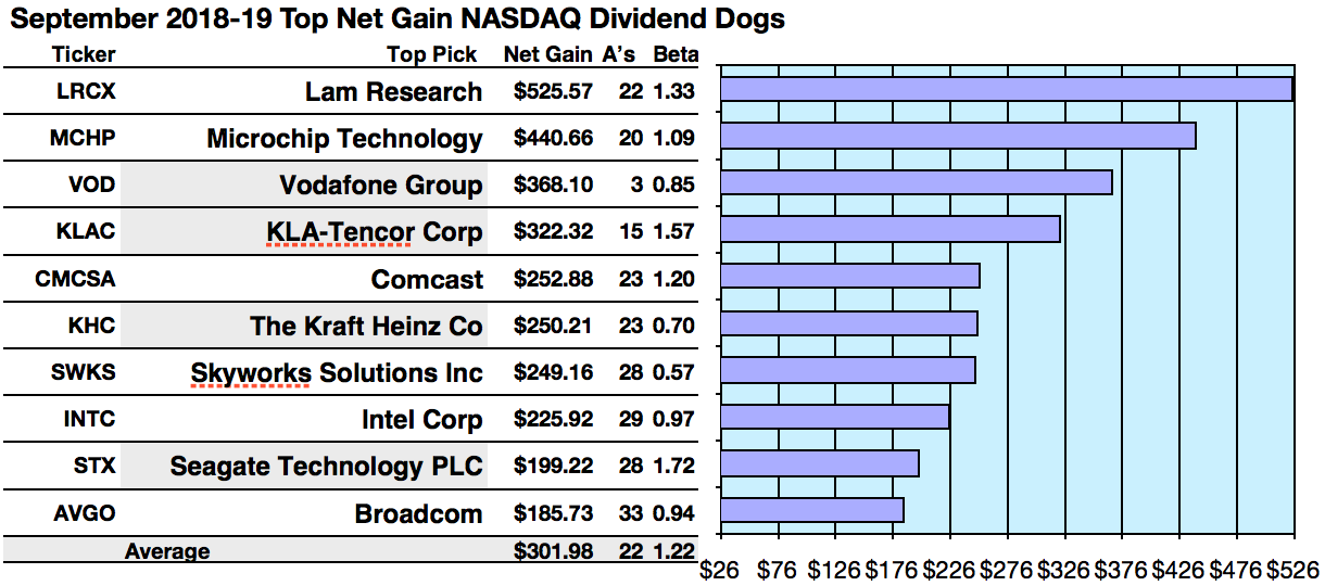 47 Nasdaq Safer Dividend Dogs For September 2019 Seeking Alpha