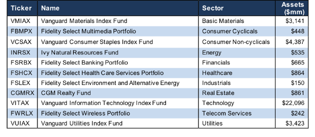 best sector mutual funds