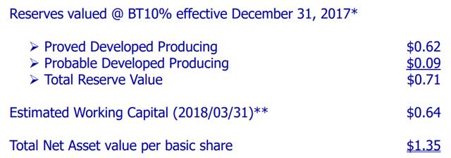 Corridor Net Asset Value Per Basic Share