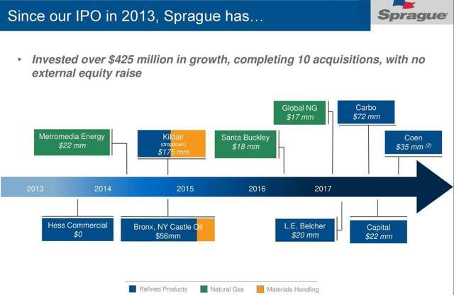 SRLP growth
