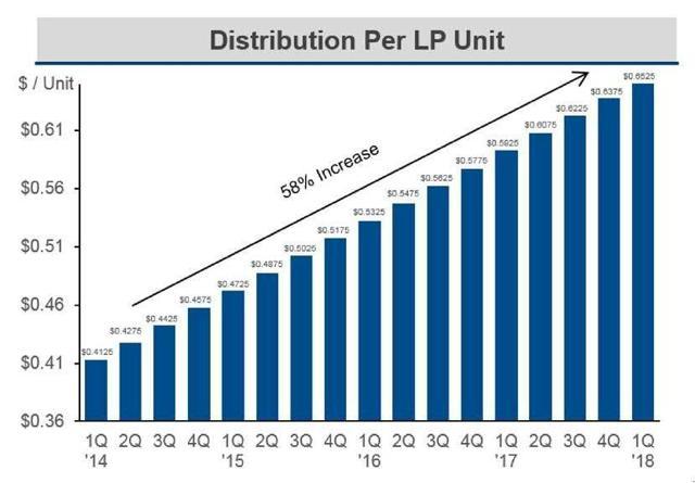 SRLP distribution growth