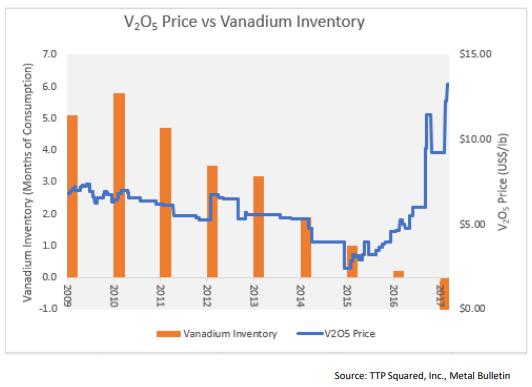 Invest In Vanadium Stocks While Lithium And Cobalt Hibernate