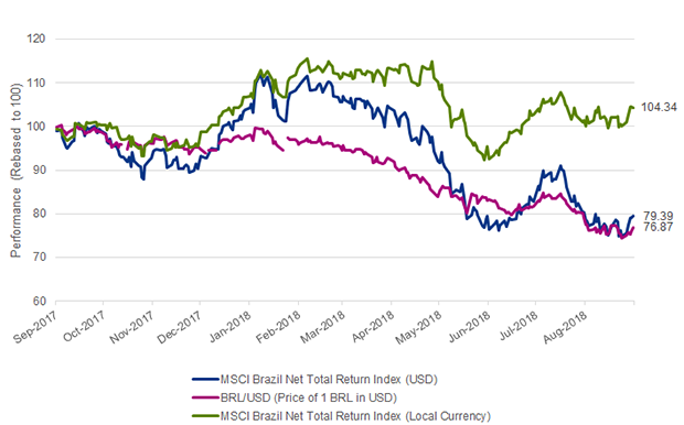 Chart 1: 12 month equity and currency performance