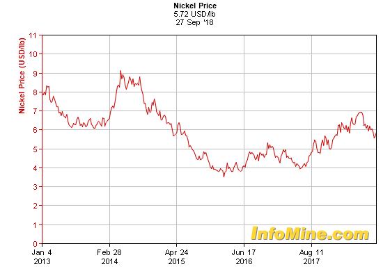 5 Year Nickel Prices - Nickel Price Chart