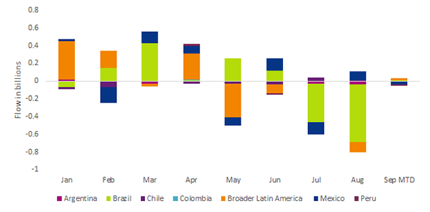 Chart 2: U.S.-listed ETPs with exposure to Latin America