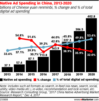 Image result for China digital ad market
