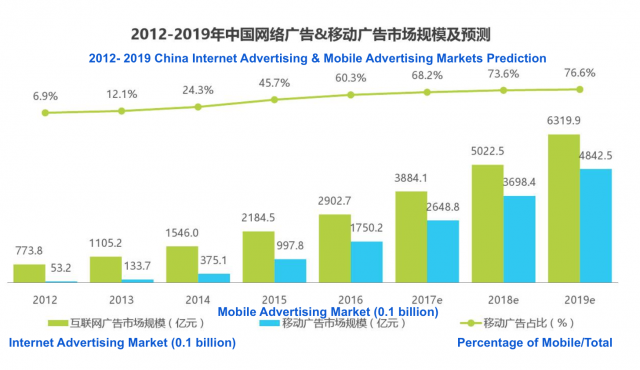 Mobile Ads market