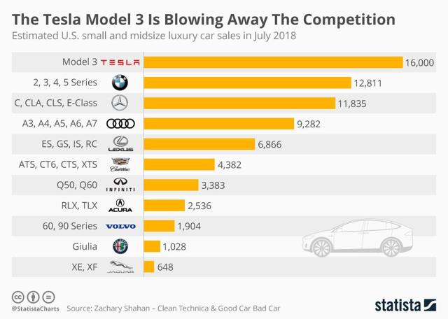 Car Manufacturers By Sales 2018 Mail: What Happens To Domestic Model 3 Demand In 2019