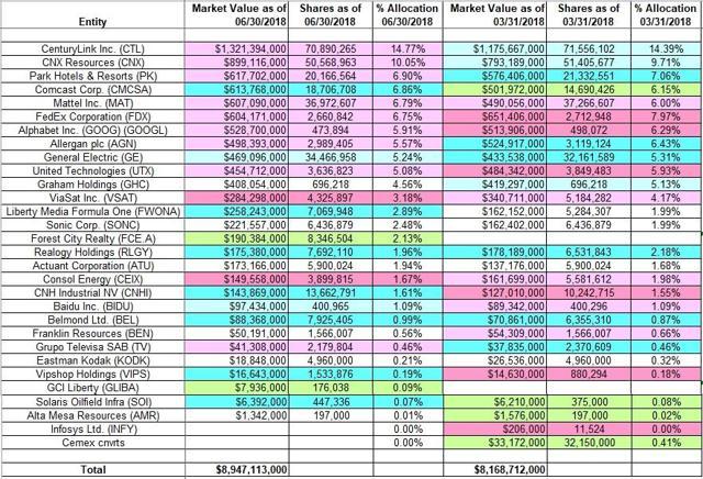Mason Hawkins - Southeastern Asset Management - Q2 2018 13F Report