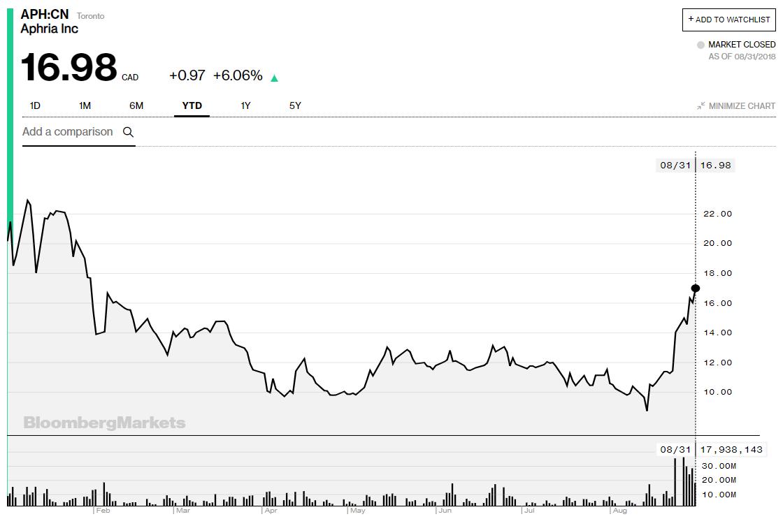 aphria stock price us