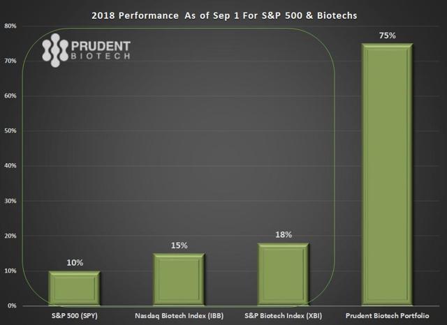 PrudentBiotech.com ~ 2018 Performance as of Aug 1
