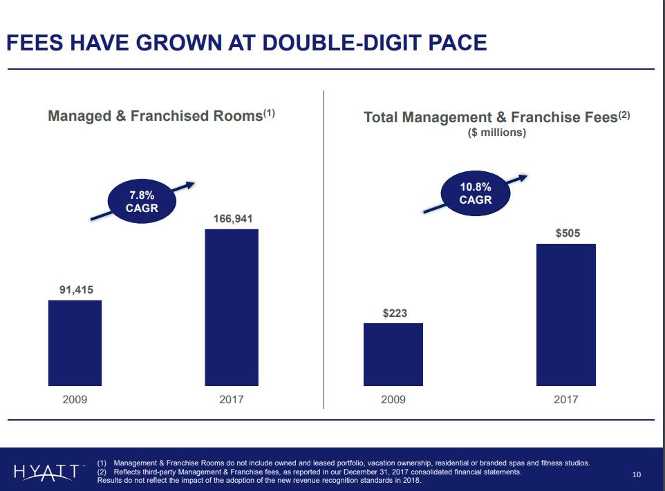 Hyatt Hotels Steady Growth But An Overheated Price Hyatt Hotels