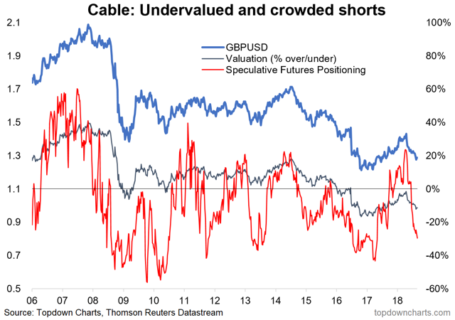 GBPUSD crowded short and undervalued