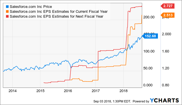 Is It Too Late To Buy Salesforce Stock Salesforce Com Inc Nyse Crm Seeking Alpha
