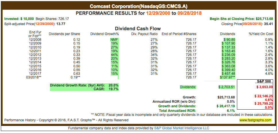 Comcast corporation cmcsa ipo