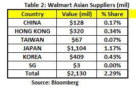 Walmart: Brace For Tariffs Impact - Walmart Inc  (NYSE:WMT
