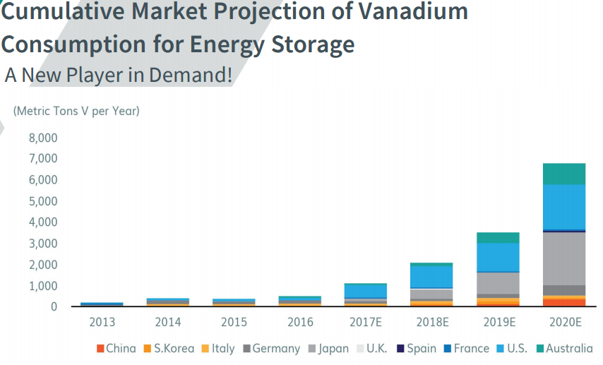 Invest In Vanadium Stocks While Lithium And Cobalt Hibernate