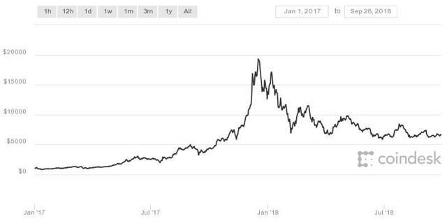 Bitcoin Yield 2017