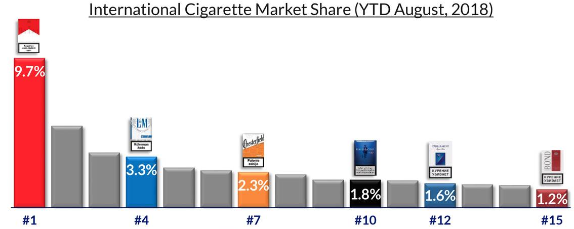 What cigarettes does philip morris make quitting cigarettes cold turkey timetable