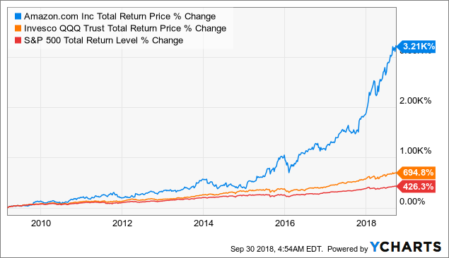 6 Reasons I Just Bought Amazon The Only Non Dividend Stock I Plan