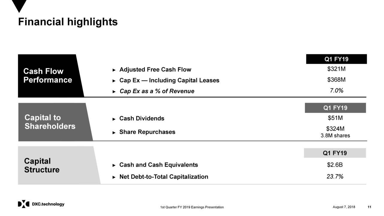 DXC Technology: Looking Beyond The Merger - DXC Technology