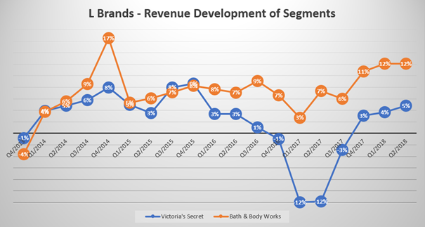 L Brands Great Brand Incredible Dividend Yield But Terrible