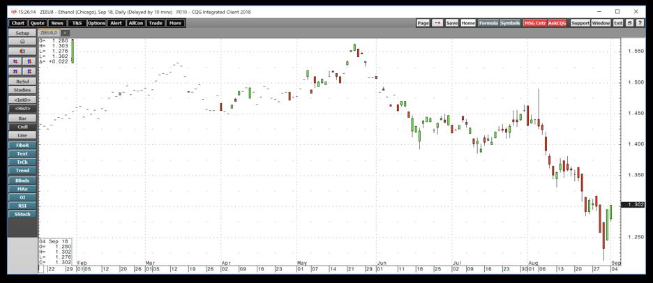 Is Ethanol A Buy? - Archer-Daniels-Midland Company (NYSE:ADM