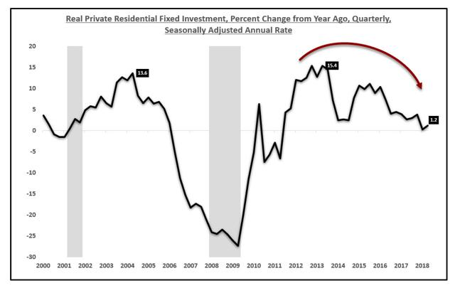 Residential Investment Growth
