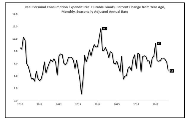 Consumer slowdown