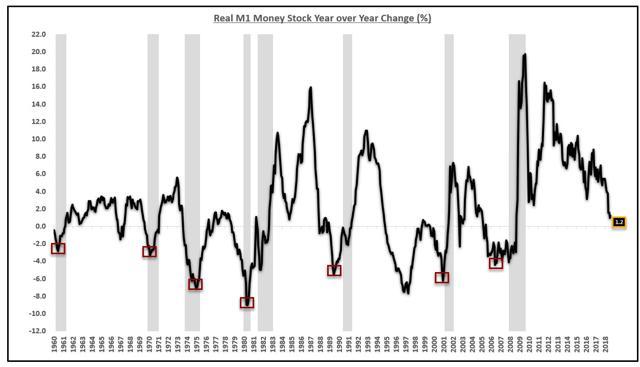 Real M1 Growth Money Supply M2
