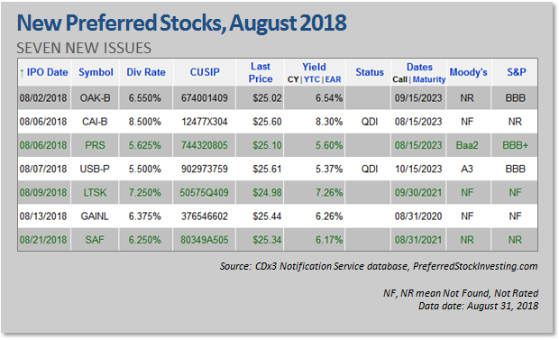 new preferred stock ipos august 2018 seeking alpha