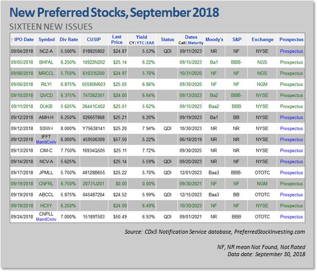 New Preferred Stock Ipos September 2018 Seeking Alpha