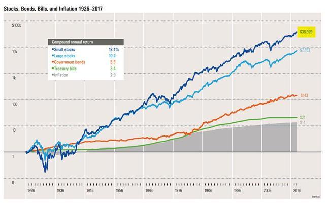 Stock Market Performance Smallcap ~ GraycellAdvisors.com
