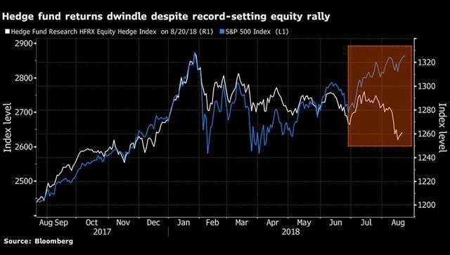 GraycellAdvisors.com ~ Hedge Fund Returns 2018