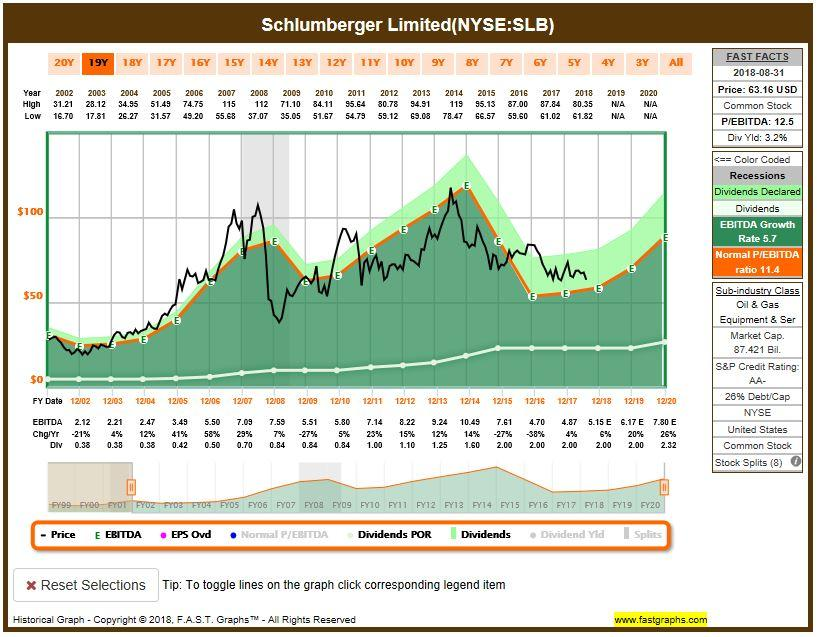 Schlumberger Silly Cheap Schlumberger Limited Nyseslb