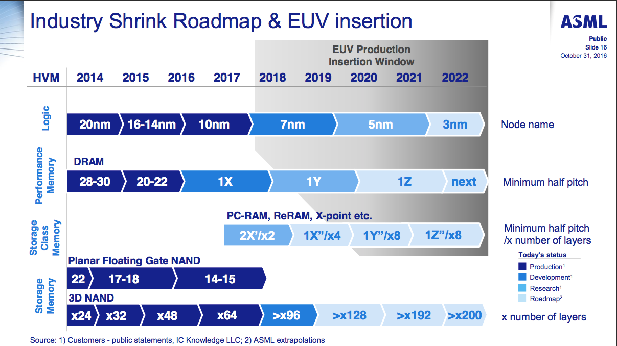 Watch For EUV Lithography Equipment Pushouts, Revenue Misses For