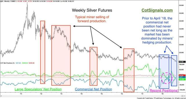 The commercial silver net position has remained in negative territory throughout history...until recently.