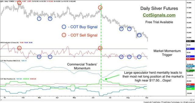 These are the silver signals we