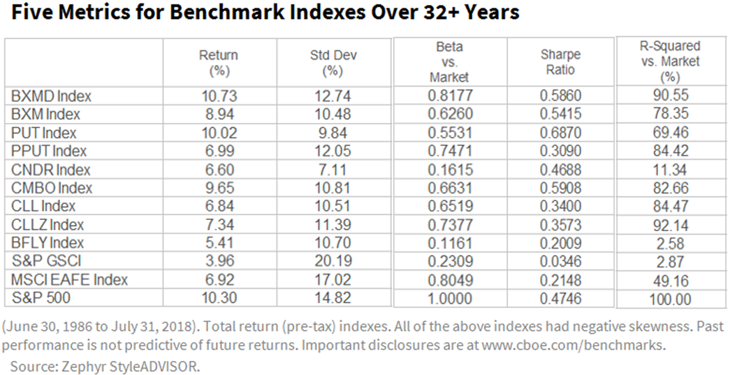 Strong Returns Over 32 Years For Bxmd Index That Writes Otm Spx
