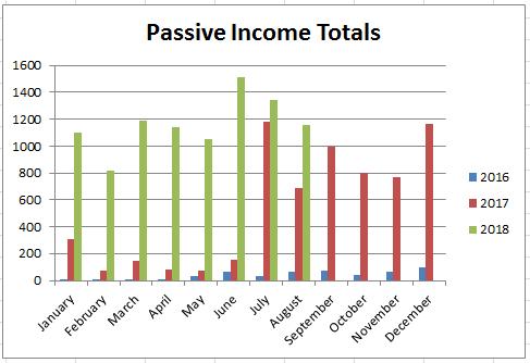 August 2018 - Passive Income Report