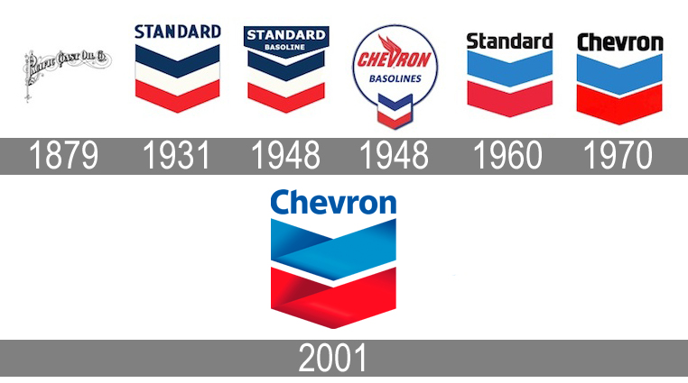 Chevron Is Growing Volumes Which Will Support A Growing Dividend