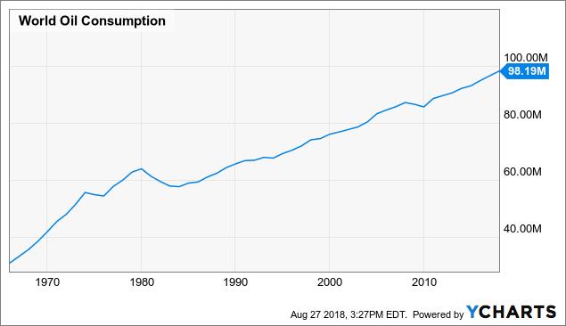 oil consumption.png