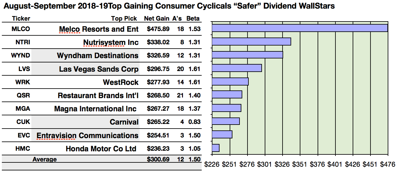 Actionable Conclusions 1 10 Ysts Predicted Top Ten Safer Dividend Consumer Cyclicals To Net 23 6 47 Gains By September 2019