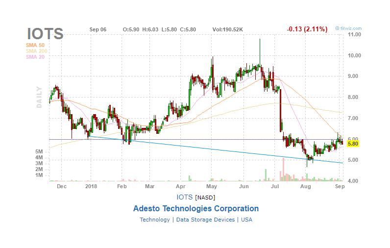 Adesto's Acquisitions Will Propel The Company Forward - Adesto