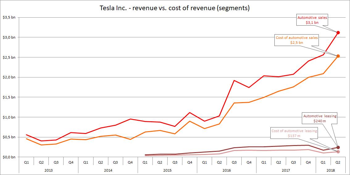 Image result for tesla quarterly revenue evolution